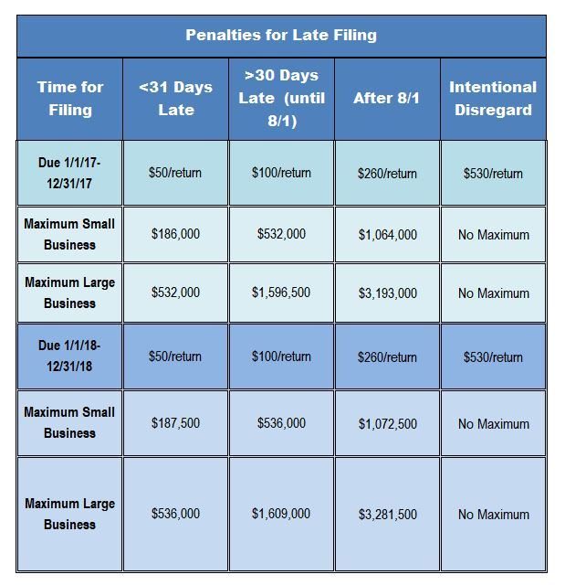 2018 penalties for late 1099 filing