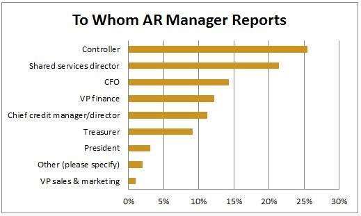 AR Reports