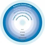 informed mindfulness