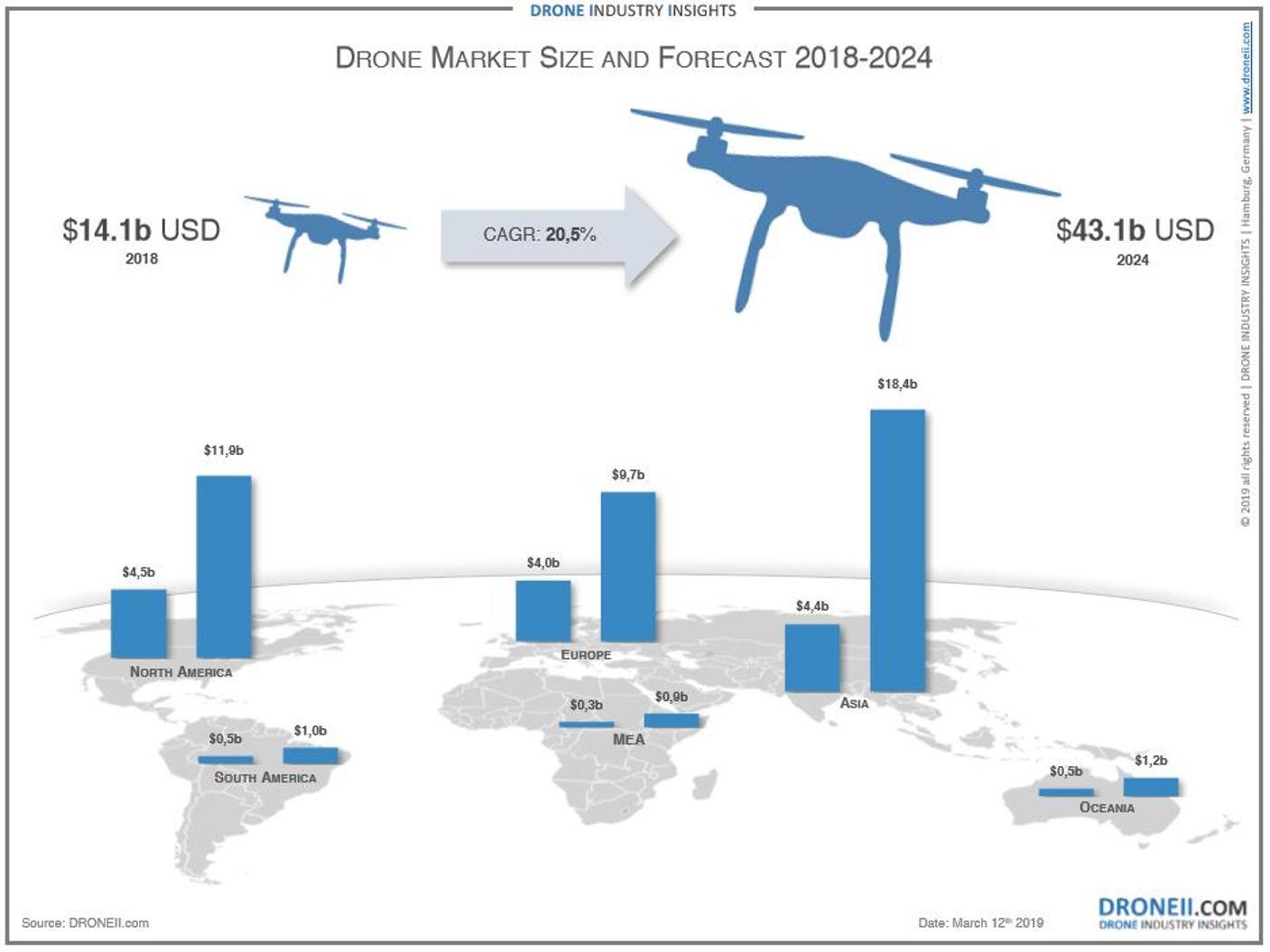 148 Drone Market size DRONEII Graphic.JPG