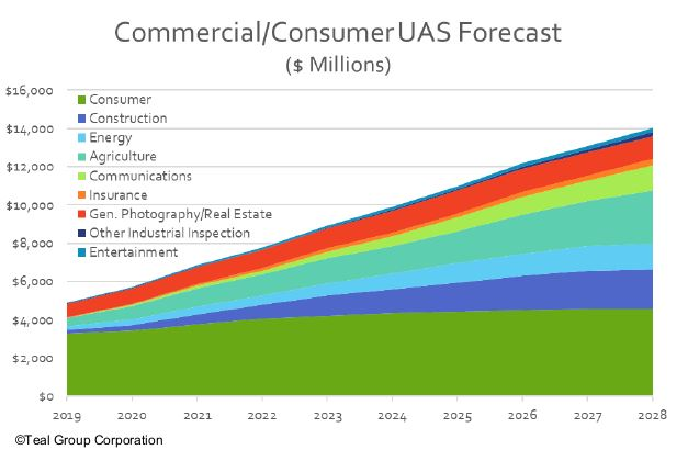 Commercial_Consumer UAS by Sector_09162019.JPG