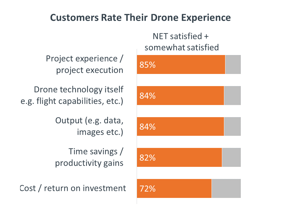 UAV_2019_10_09_Rating drone experience.png.large.1024x1024.png