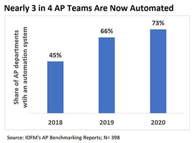 Nearly 3 in 4 AP Teams Are Now Automated