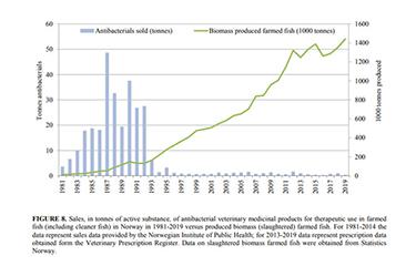 Данные об антибактериальной терапии представлены в 20-м ежегодном отчете NORM-VET 2019